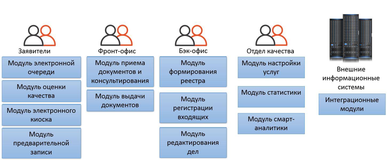 Структура модулей